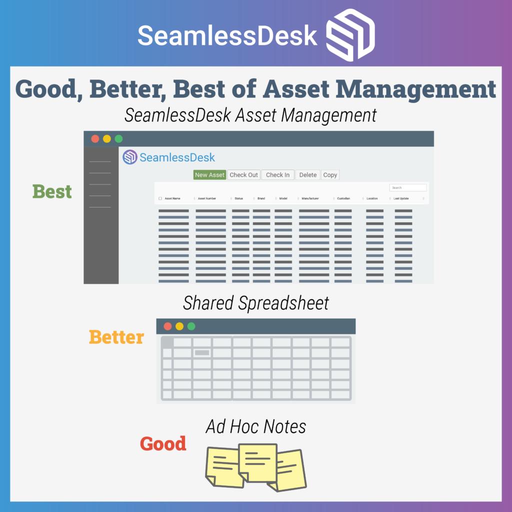 Good, Better, Best of IT Asset Management